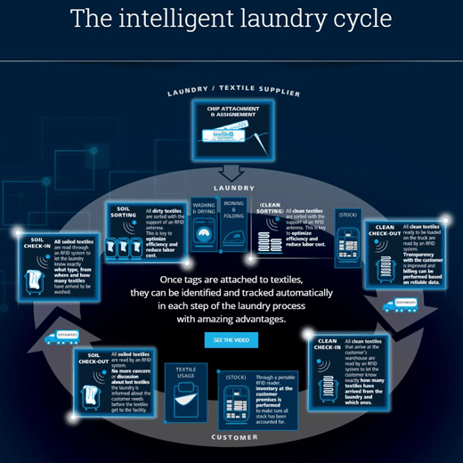 laundry-expert-b-RFID-chip-laundry-cyclus